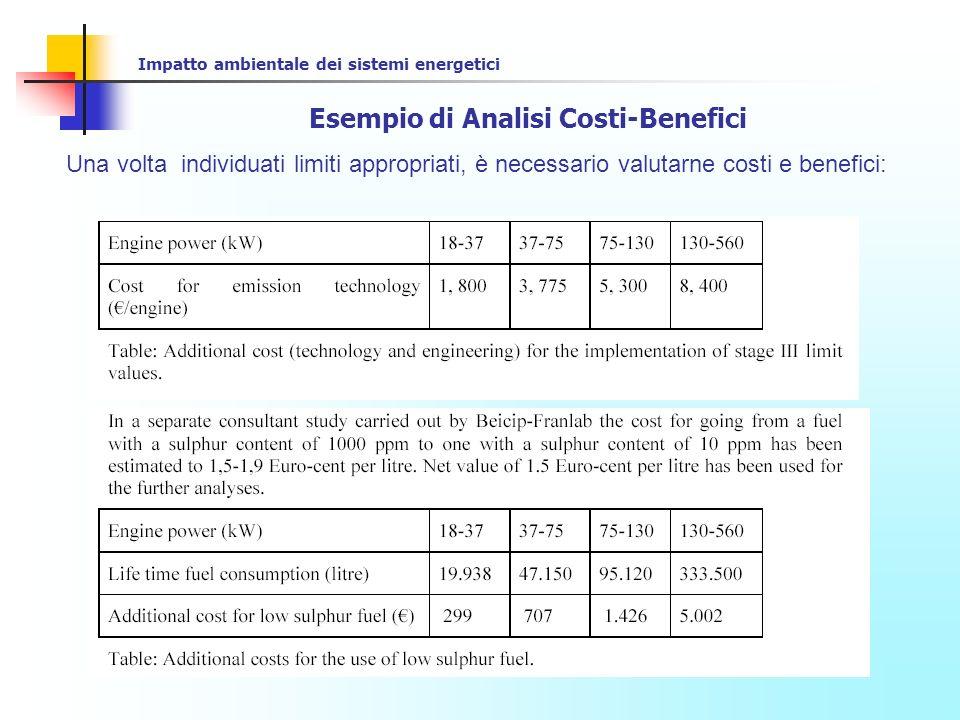 Impatto ambientale dei sistemi energetici Esempio di Analisi Costi-Benefici
