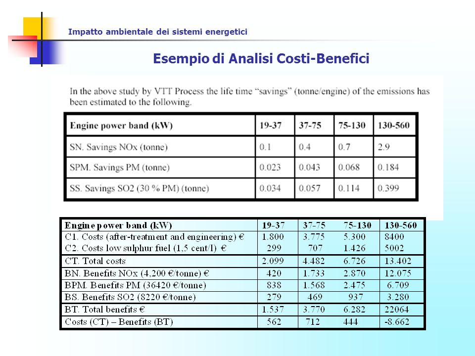 Impatto ambientale dei sistemi energetici Esempio di Analisi Costi-Benefici According to data received from CECE and CEMA the distribution of engines amongst the different powerbands are the following: By using those shares an overall cost-benefit analyses can be made: Total costs – benefits: 0,22·562+0,34·712+0,37·444+0,07·(-8.662)= -76 Based on the data above and on data given by equipment manufacturers on the distribution of different engine sizes in Europe the overall benefits of the package proposed for the NRMM engines shows that the benefits per engine are about 75 Euro higher than the costs.