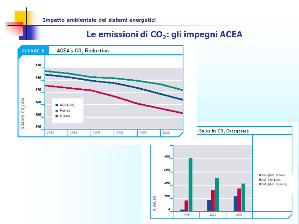 Impatto ambientale dei sistemi energetici Le emissioni di CO 2 da autoveicoli: quadro normativo italiano Il Ministero delle Attivita Produttive, con circolare del 14 maggio 2003, n.1298, ha fornito le prime indicazioni relative all acquisizione dei dati ex art.