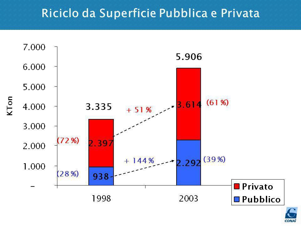 Riciclo da Superficie Pubblica e Privata + 144 % (61 %) (39 %) (28 %) (72 %) + 51 % KTon 3.335 5.906