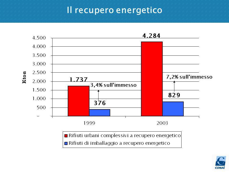 Il recupero energetico 3,4% sullimmesso 7,2% sullimmesso