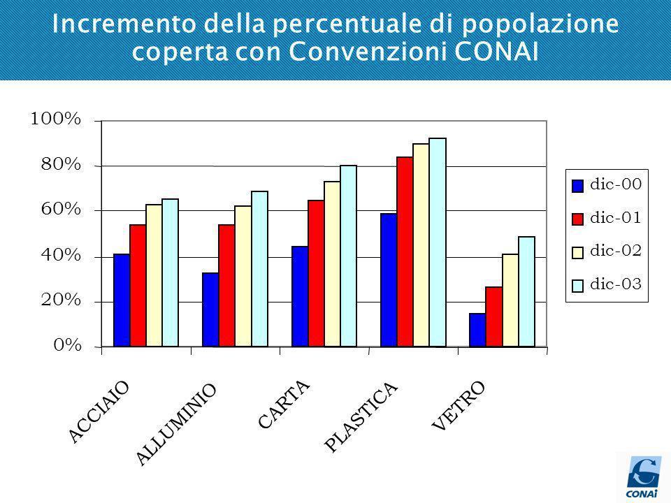 Incremento della percentuale di popolazione coperta con Convenzioni CONAI 0% 20% 40% 60% 80% 100% ACCIAIO ALLUMINIO CARTA PLASTICA VETRO dic-00 dic-01 dic-02 dic-03