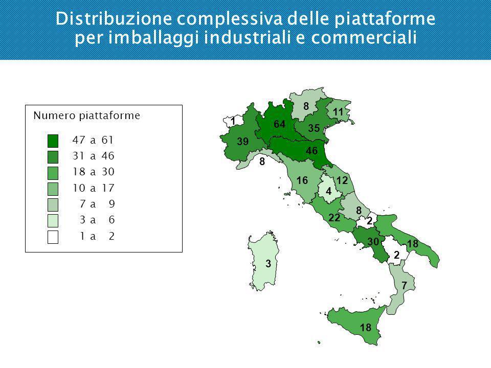 Distribuzione complessiva delle piattaforme per imballaggi industriali e commerciali Numero piattaforme 47 a61 31 a46 18 a30 10 a17 7 a9 3 a6 1 a2