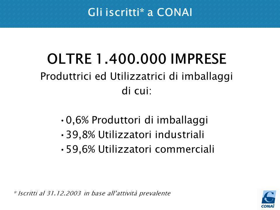 Gli iscritti* a CONAI * Iscritti al 31.12.2003 in base allattività prevalente OLTRE 1.400.000 IMPRESE Produttrici ed Utilizzatrici di imballaggi di cui: 0,6% Produttori di imballaggi 39,8% Utilizzatori industriali 59,6% Utilizzatori commerciali