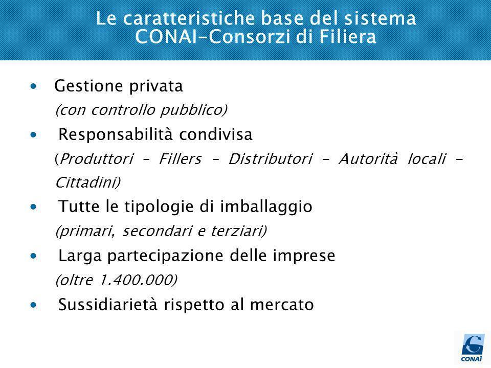 Le caratteristiche base del sistema CONAI-Consorzi di Filiera Gestione privata (con controllo pubblico) Responsabilità condivisa (Produttori – Fillers – Distributori - Autorità locali - Cittadini) Tutte le tipologie di imballaggio (primari, secondari e terziari) Larga partecipazione delle imprese (oltre 1.400.000) Sussidiarietà rispetto al mercato