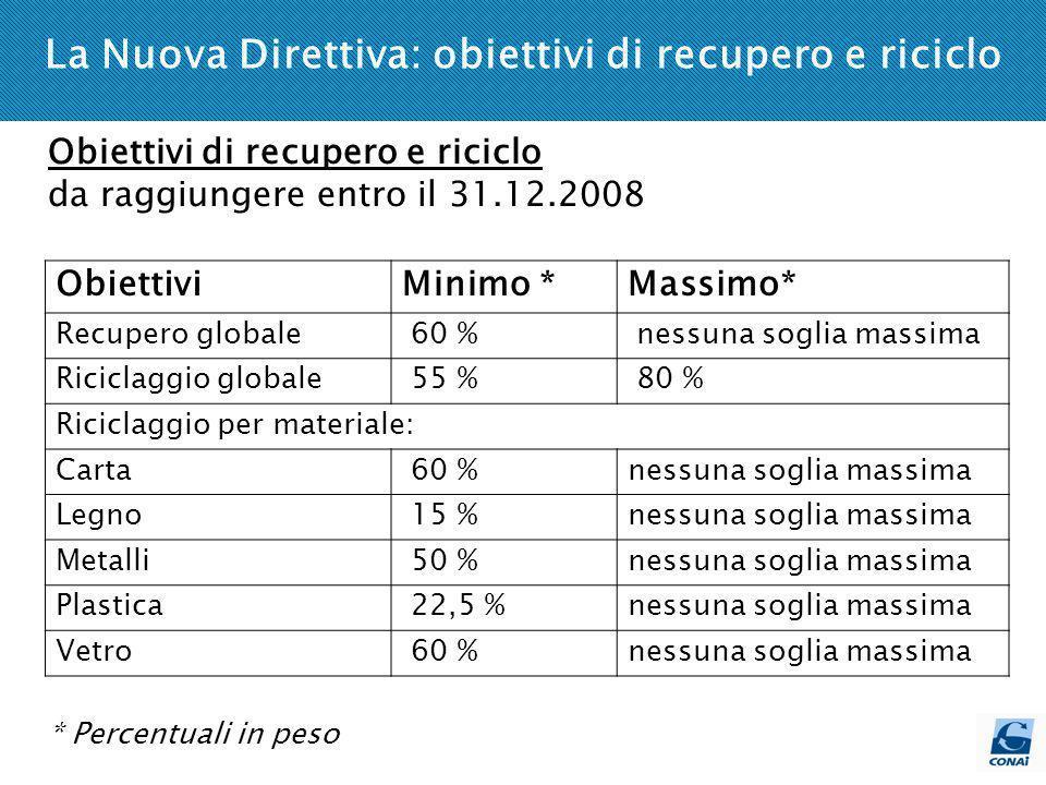 Risultati dellattività Anno 2003