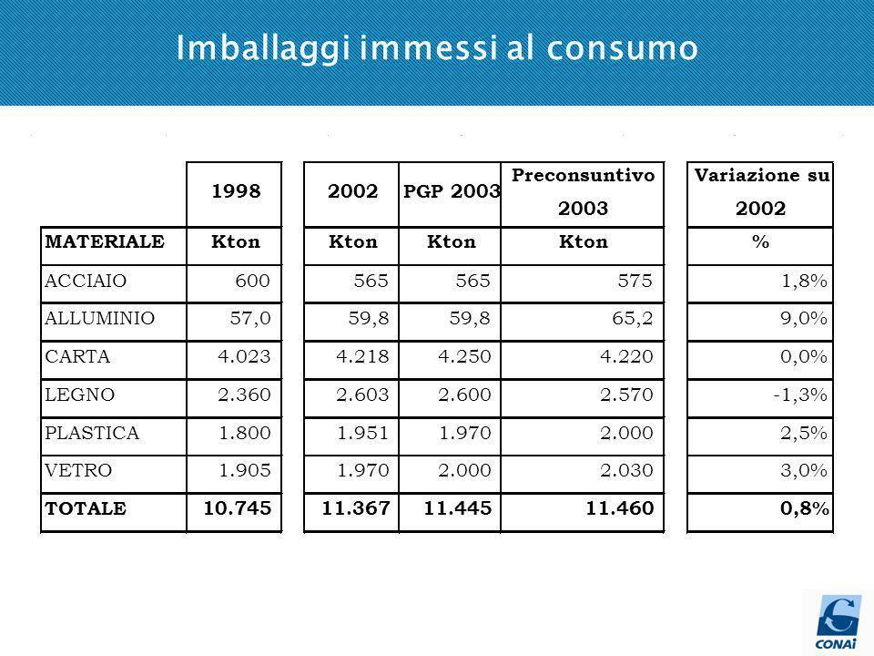 Imballaggi immessi al consumo