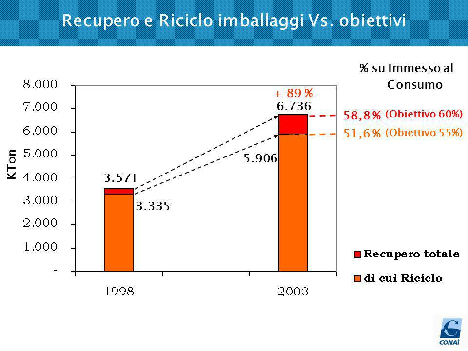 Andamento imballaggi immessi al consumo versus PIL e produzione rifiuti (1998-2002) dal dato di Immesso al consumo è escluso il legno, la cui raccolta avviene al 95% da superficie privata