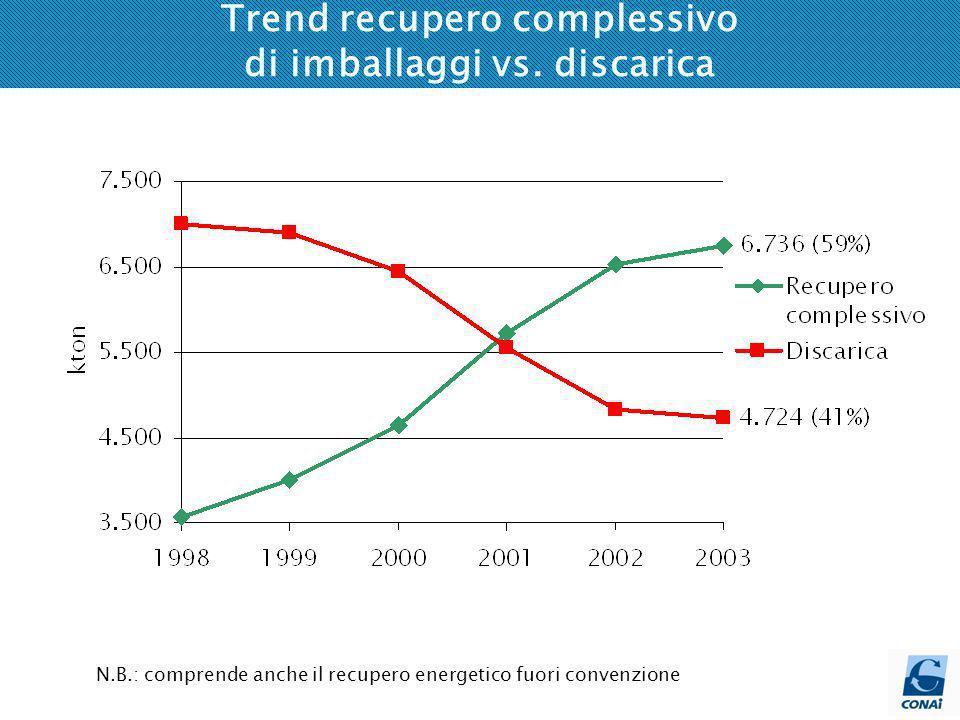Rifiuti dimballaggio avviati a recupero complessivo * Calcolato conteggiando il recupero energetico totale