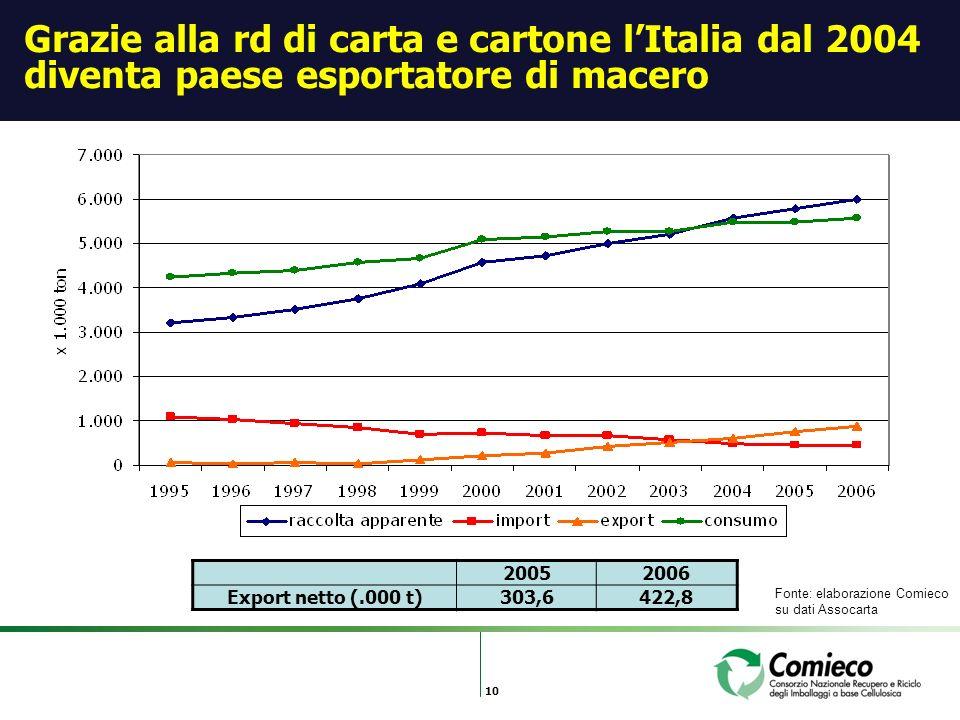 10 Grazie alla rd di carta e cartone lItalia dal 2004 diventa paese esportatore di macero 20052006 Export netto (.000 t)303,6422,8 Fonte: elaborazione Comieco su dati Assocarta