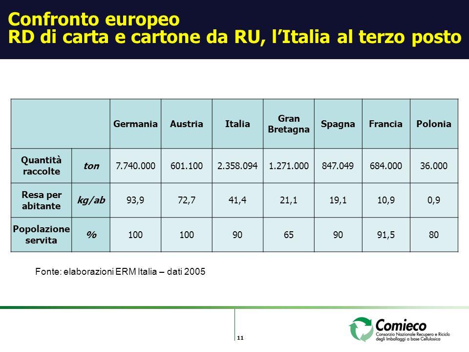 11 Confronto europeo RD di carta e cartone da RU, lItalia al terzo posto GermaniaAustriaItalia Gran Bretagna SpagnaFranciaPolonia Quantità raccolte ton7.740.000601.1002.358.0941.271.000847.049684.00036.000 Resa per abitante kg/ab93,972,741,421,119,110,90,9 Popolazione servita %100 90659091,580 Fonte: elaborazioni ERM Italia – dati 2005