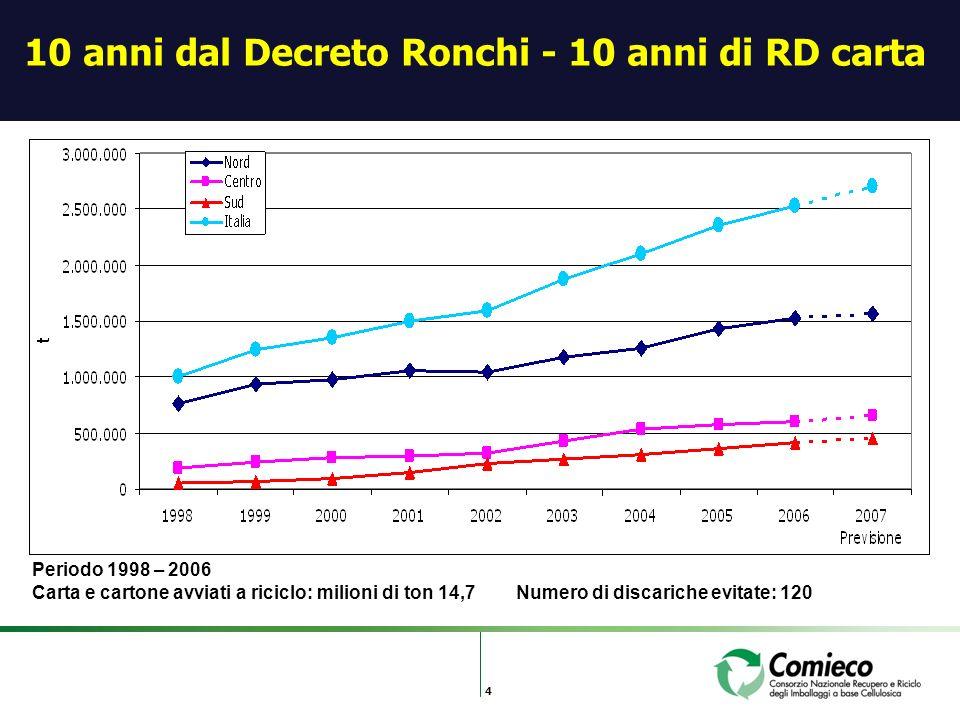 4 10 anni dal Decreto Ronchi - 10 anni di RD carta Periodo 1998 – 2006 Carta e cartone avviati a riciclo: milioni di ton 14,7 Numero di discariche evitate: 120