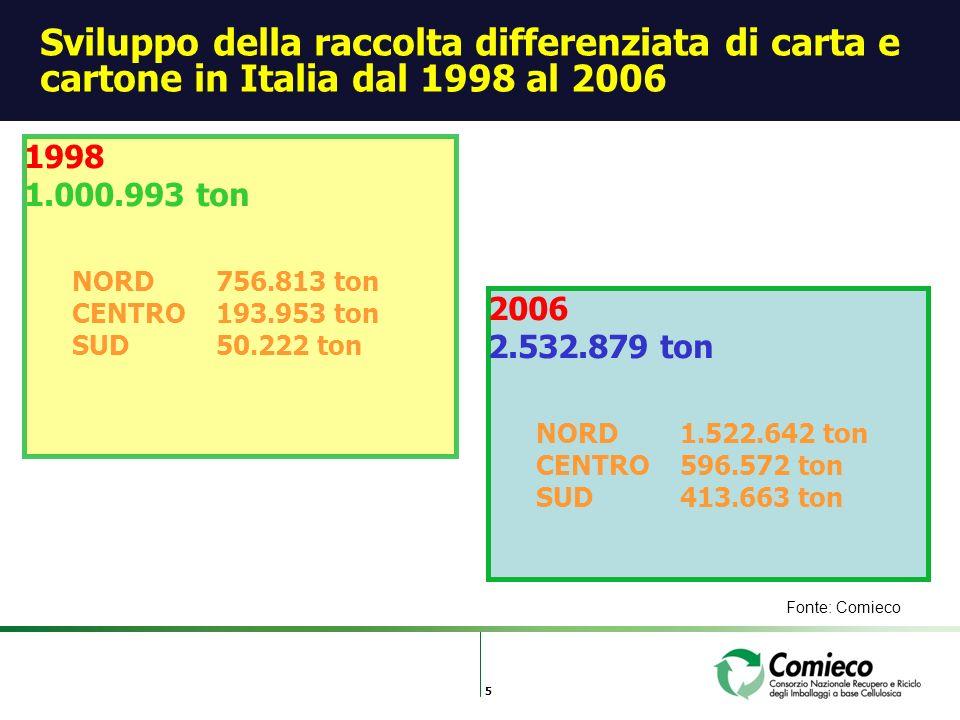 5 Sviluppo della raccolta differenziata di carta e cartone in Italia dal 1998 al 2006 1998 1.000.993 ton NORD 756.813 ton CENTRO193.953 ton SUD50.222 ton Fonte: Comieco 2006 2.532.879 ton NORD 1.522.642 ton CENTRO596.572 ton SUD413.663 ton