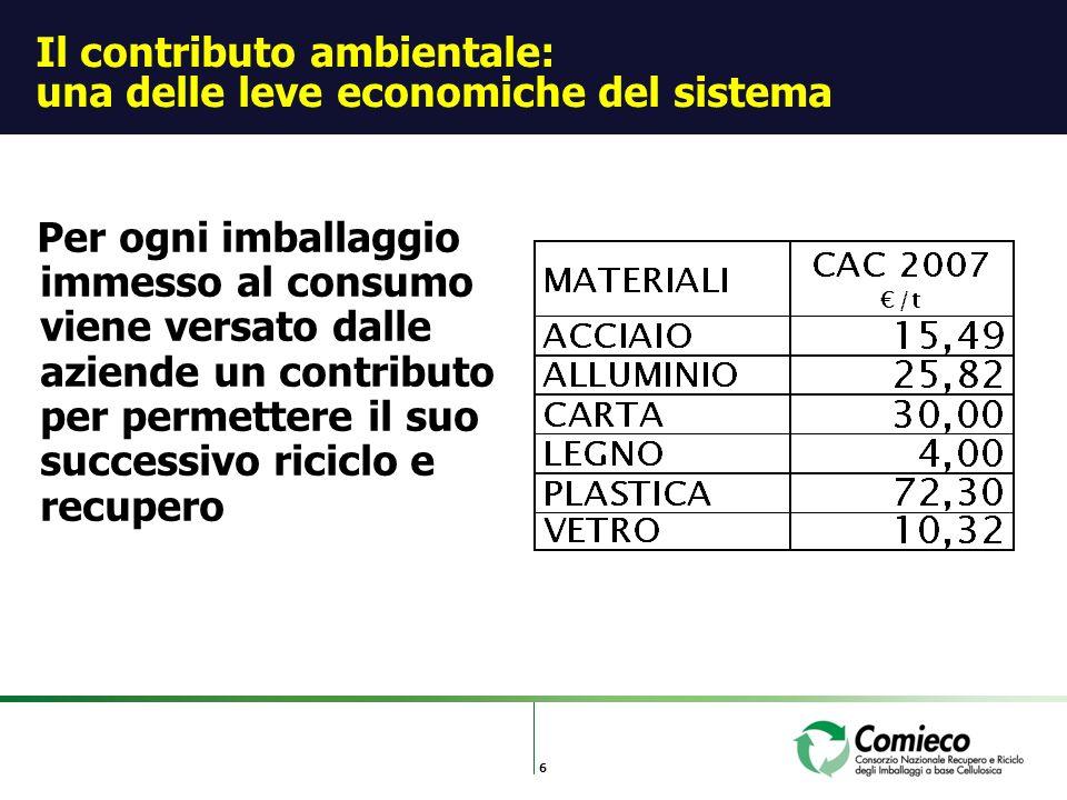 6 Il contributo ambientale: una delle leve economiche del sistema Per ogni imballaggio immesso al consumo viene versato dalle aziende un contributo per permettere il suo successivo riciclo e recupero