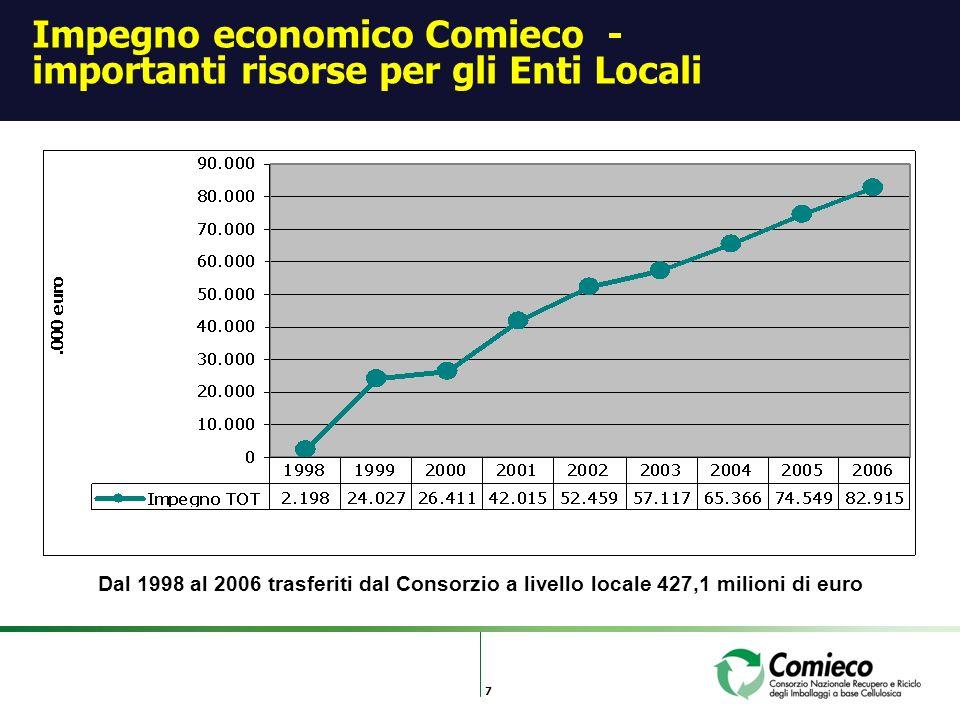 7 Impegno economico Comieco - importanti risorse per gli Enti Locali Dal 1998 al 2006 trasferiti dal Consorzio a livello locale 427,1 milioni di euro