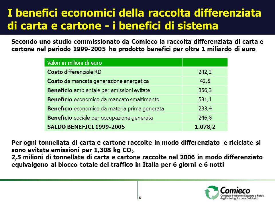 8 I benefici economici della raccolta differenziata di carta e cartone - i benefici di sistema Secondo uno studio commissionato da Comieco la raccolta differenziata di carta e cartone nel periodo 1999-2005 ha prodotto benefici per oltre 1 miliardo di euro Valori in milioni di euro Costo differenziale RD242,2 Costo da mancata generazione energetica42,5 Beneficio ambientale per emissioni evitate356,3 Beneficio economico da mancato smaltimento531,1 Beneficio economico da materia prima generata233,4 Beneficio sociale per occupazione generata246,8 SALDO BENEFICI 1999-20051.078,2 Per ogni tonnellata di carta e cartone raccolte in modo differenziato e riciclate si sono evitate emissioni per 1,308 kg CO 2 2,5 milioni di tonnellate di carta e cartone raccolte nel 2006 in modo differenziato equivalgono al blocco totale del traffico in Italia per 6 giorni e 6 notti
