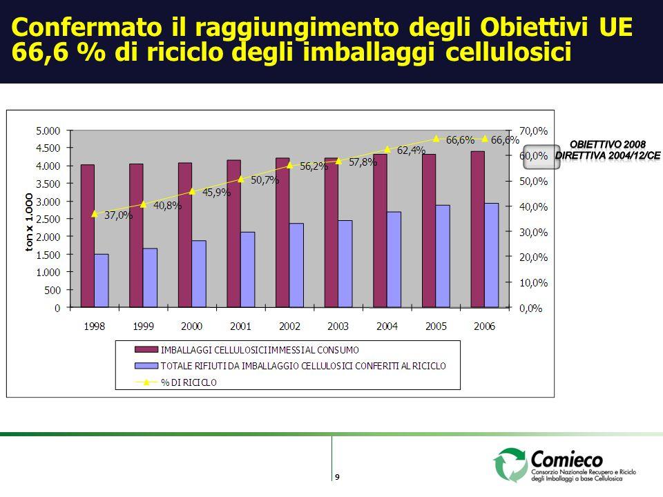 9 Confermato il raggiungimento degli Obiettivi UE 66,6 % di riciclo degli imballaggi cellulosici