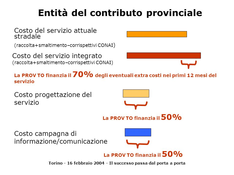 Torino - 16 febbraio 2004 - Il successo passa dal porta a porta I Comuni candidati sono 94, che corrispondono a: 72% dei comuni della Provincia di Torino con popolazione residente tra i 10.000 ed i 20.000 abitanti 85% dei comuni della Provincia di Torino con popolazione residente tra i 20.000 ed i 60.000 abitanti.