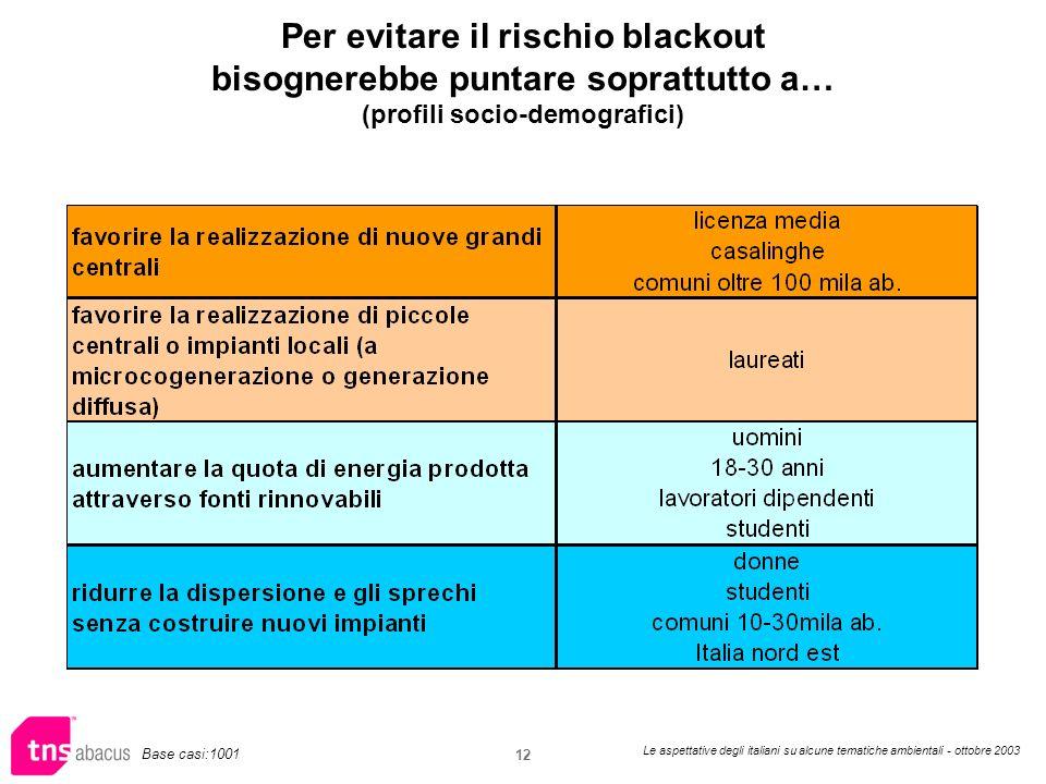 Le aspettative degli italiani su alcune tematiche ambientali - ottobre 2003 12 Per evitare il rischio blackout bisognerebbe puntare soprattutto a… (profili socio-demografici) Base casi:1001