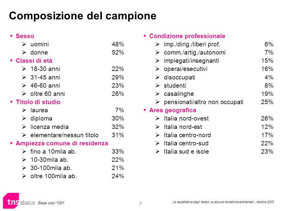 Le aspettative degli italiani su alcune tematiche ambientali - ottobre 2003 3 Composizione del campione Condizione professionale imp./dirig./liberi prof.6% comm./artig./autonomi7% impiegati/insegnanti15% operai/esecutivi16% disoccupati4% studenti8% casalinghe19% pensionati/altro non occupati25% Area geografica Italia nord-ovest26% Italia nord-est12% Italia centro-nord17% Italia centro-sud22% Italia sud e isole23% Sesso uomini48% donne52% Classi di età 18-30 anni22% 31-45 anni29% 46-60 anni23% oltre 60 anni26% Titolo di studio laurea 7% diploma 30% licenza media 32% elementare/nessun titolo31% Ampiezza comune di residenza fino a 10mila ab.33% 10-30mila ab.22% 30-100mila ab.21% oltre 100mila ab.24% Base casi:1001