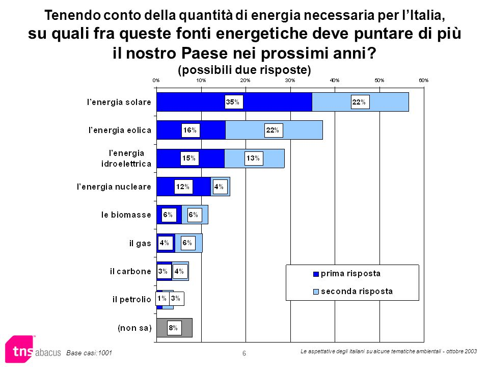 Le aspettative degli italiani su alcune tematiche ambientali - ottobre 2003 6 Tenendo conto della quantità di energia necessaria per lItalia, su quali fra queste fonti energetiche deve puntare di più il nostro Paese nei prossimi anni.