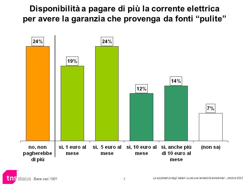 Le aspettative degli italiani su alcune tematiche ambientali - ottobre 2003 7 Disponibilità a pagare di più la corrente elettrica per avere la garanzia che provenga da fonti pulite Base casi:1001