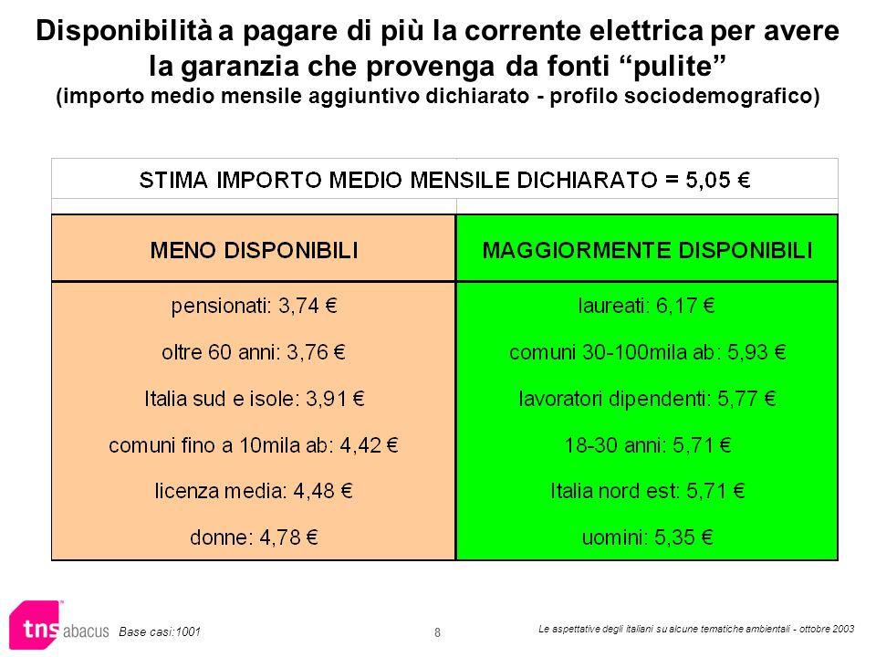 Le aspettative degli italiani su alcune tematiche ambientali - ottobre 2003 8 Disponibilità a pagare di più la corrente elettrica per avere la garanzia che provenga da fonti pulite (importo medio mensile aggiuntivo dichiarato - profilo sociodemografico) Base casi:1001