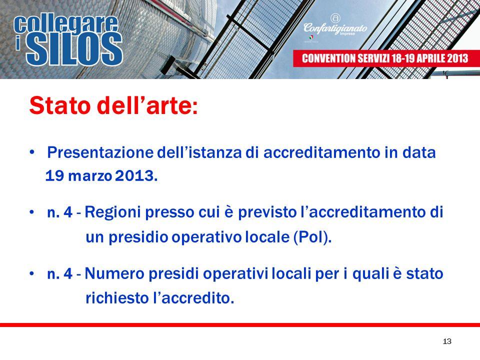 Stato dellarte: Presentazione dellistanza di accreditamento in data 19 marzo 2013. n. 4 - Regioni presso cui è previsto laccreditamento di un presidio
