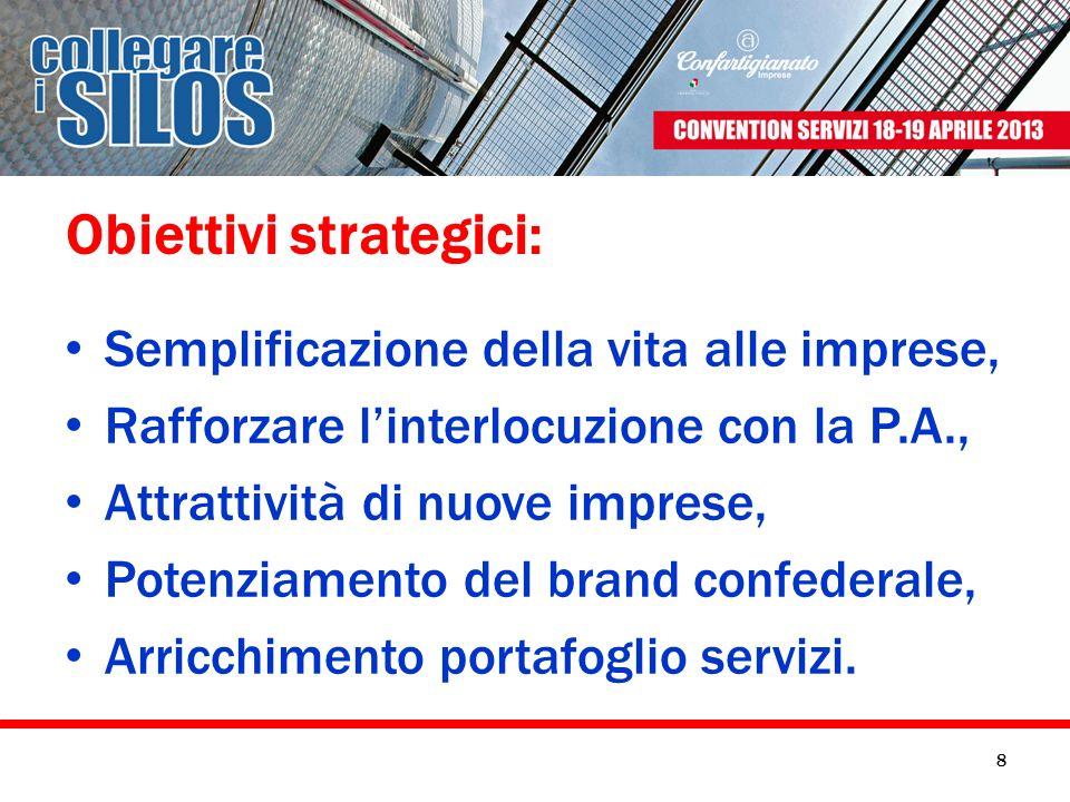 Obiettivi strategici: Semplificazione della vita alle imprese, Rafforzare linterlocuzione con la P.A., Attrattività di nuove imprese, Potenziamento de