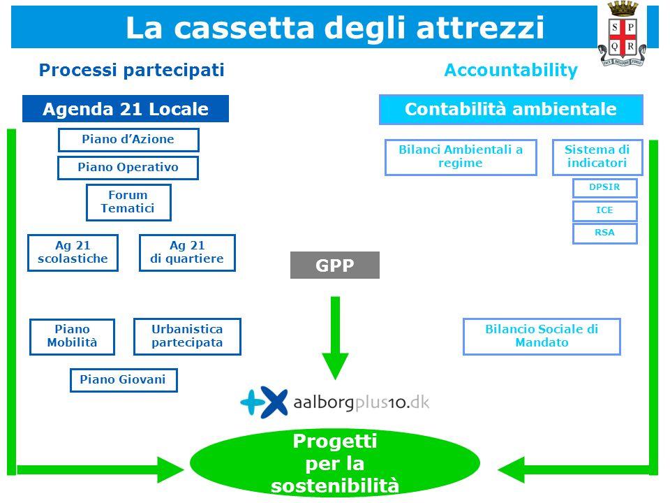 La cassetta degli attrezzi Contabilità ambientale Progetti per la sostenibilità Agenda 21 Locale Ag 21 scolastiche Forum Tematici Ag 21 di quartiere G