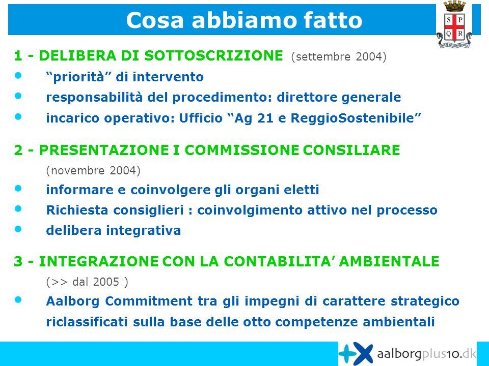 1 - DELIBERA DI SOTTOSCRIZIONE (settembre 2004) priorità di intervento responsabilità del procedimento: direttore generale incarico operativo: Ufficio Ag 21 e ReggioSostenibile 2 - PRESENTAZIONE I COMMISSIONE CONSILIARE (novembre 2004) informare e coinvolgere gli organi eletti Richiesta consiglieri : coinvolgimento attivo nel processo delibera integrativa 3 - INTEGRAZIONE CON LA CONTABILITA AMBIENTALE (>> dal 2005 ) Aalborg Commitment tra gli impegni di carattere strategico riclassificati sulla base delle otto competenze ambientali Cosa abbiamo fatto