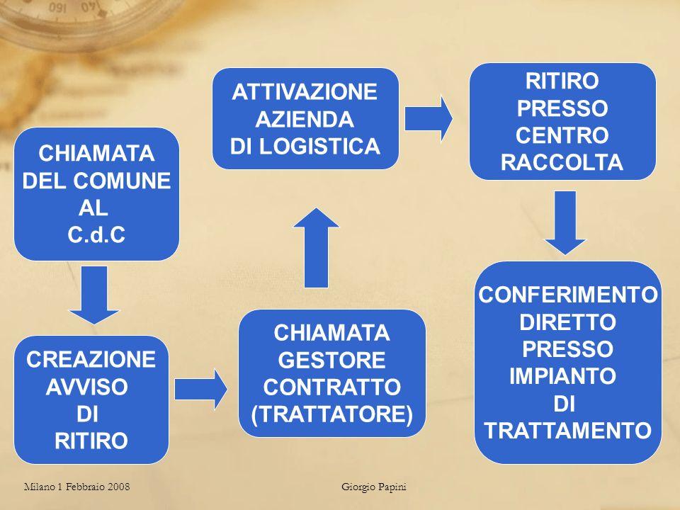 Milano 1 Febbraio 2008Giorgio Papini CHIAMATA DEL COMUNE AL C.d.C CREAZIONE AVVISO DI RITIRO ATTIVAZIONE AZIENDA DI LOGISTICA RITIRO PRESSO CENTRO RACCOLTA CONFERIMENTO DIRETTO PRESSO IMPIANTO DI TRATTAMENTO CHIAMATA GESTORE CONTRATTO (TRATTATORE)
