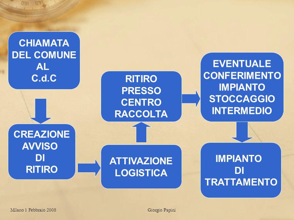 Milano 1 Febbraio 2008Giorgio Papini ATTIVAZIONE LOGISTICA RITIRO PRESSO CENTRO RACCOLTA EVENTUALE CONFERIMENTO IMPIANTO STOCCAGGIO INTERMEDIO IMPIANTO DI TRATTAMENTO CHIAMATA DEL COMUNE AL C.d.C CREAZIONE AVVISO DI RITIRO