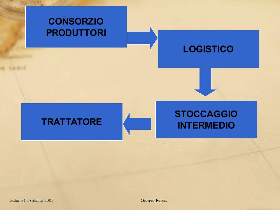 Milano 1 Febbraio 2008Giorgio Papini CONSORZIO PRODUTTORI LOGISTICO TRATTATORE STOCCAGGIO INTERMEDIO