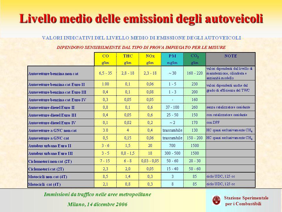 Immissioni da traffico nelle aree metropolitane Milano, 14 dicembre 2006 Stazione Sperimentale per i Combustibili Livello medio delle emissioni degli
