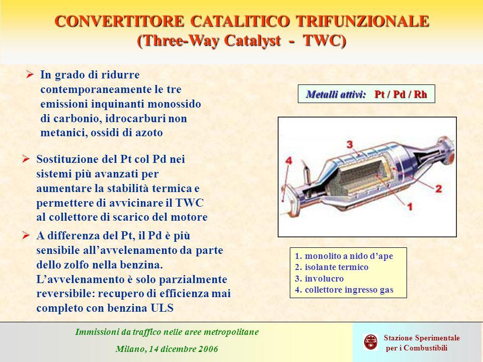 Immissioni da traffico nelle aree metropolitane Milano, 14 dicembre 2006 Stazione Sperimentale per i Combustibili CONVERTITORE CATALITICO TRIFUNZIONAL