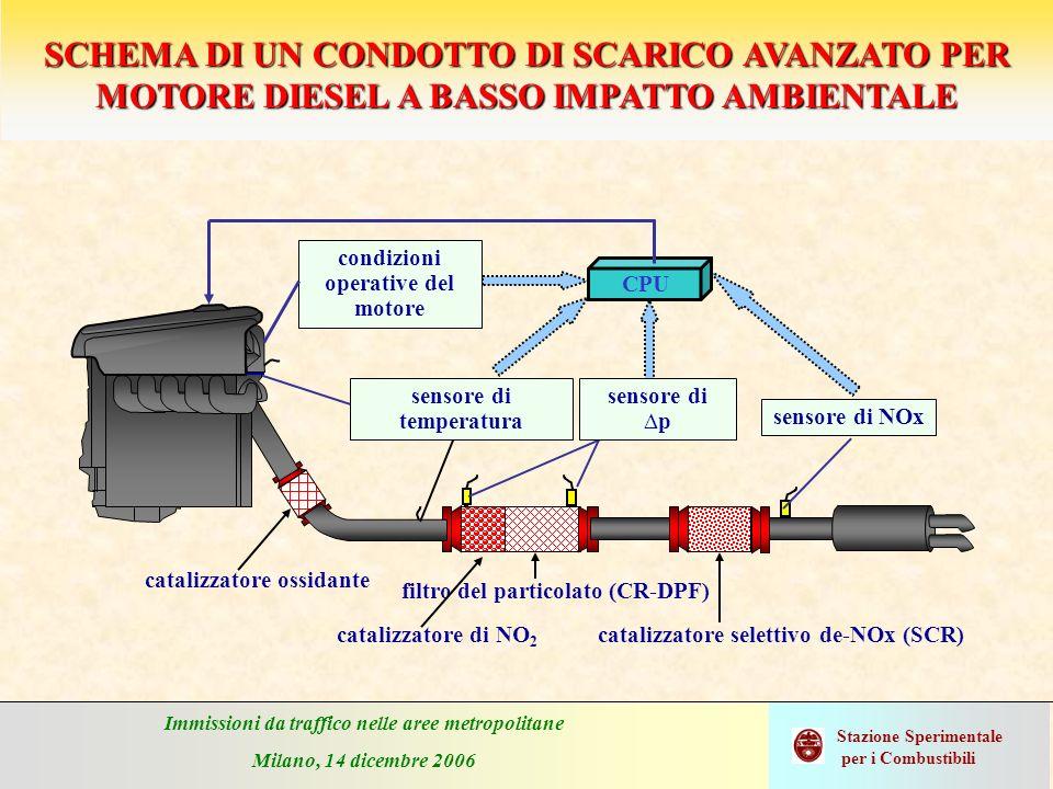 Immissioni da traffico nelle aree metropolitane Milano, 14 dicembre 2006 Stazione Sperimentale per i Combustibili catalizzatore selettivo de-NOx (SCR)