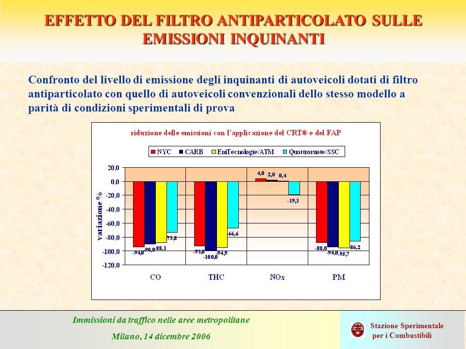 Immissioni da traffico nelle aree metropolitane Milano, 14 dicembre 2006 Stazione Sperimentale per i Combustibili EFFETTO DEL FILTRO ANTIPARTICOLATO S