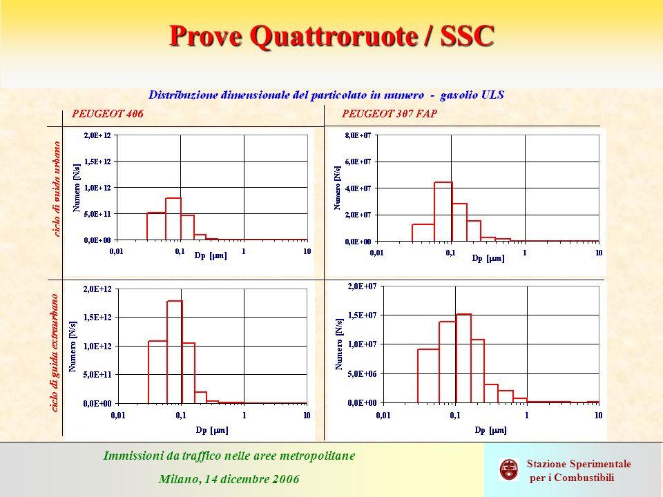 Immissioni da traffico nelle aree metropolitane Milano, 14 dicembre 2006 Stazione Sperimentale per i Combustibili Prove Quattroruote / SSC