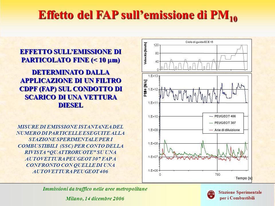 Immissioni da traffico nelle aree metropolitane Milano, 14 dicembre 2006 Stazione Sperimentale per i Combustibili Effetto del FAP sullemissione di PM