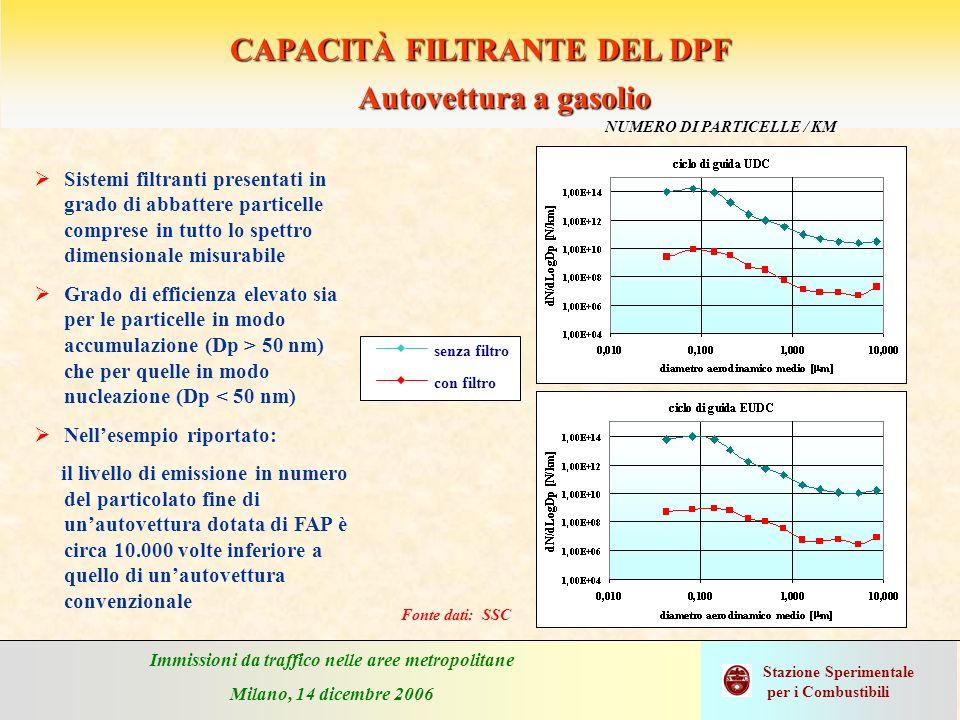 Immissioni da traffico nelle aree metropolitane Milano, 14 dicembre 2006 Stazione Sperimentale per i Combustibili CAPACITÀ FILTRANTE DEL DPF Sistemi f