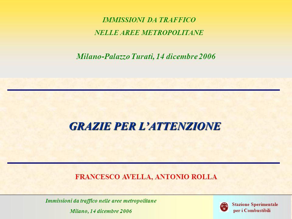 Immissioni da traffico nelle aree metropolitane Milano, 14 dicembre 2006 Stazione Sperimentale per i Combustibili GRAZIE PER LATTENZIONE FRANCESCO AVE