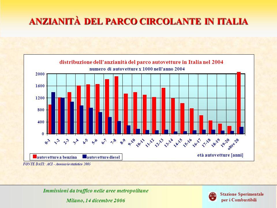 Immissioni da traffico nelle aree metropolitane Milano, 14 dicembre 2006 Stazione Sperimentale per i Combustibili Crescita del parco autoveicolare nazionale Fonte: annuario statistico ACI 2003