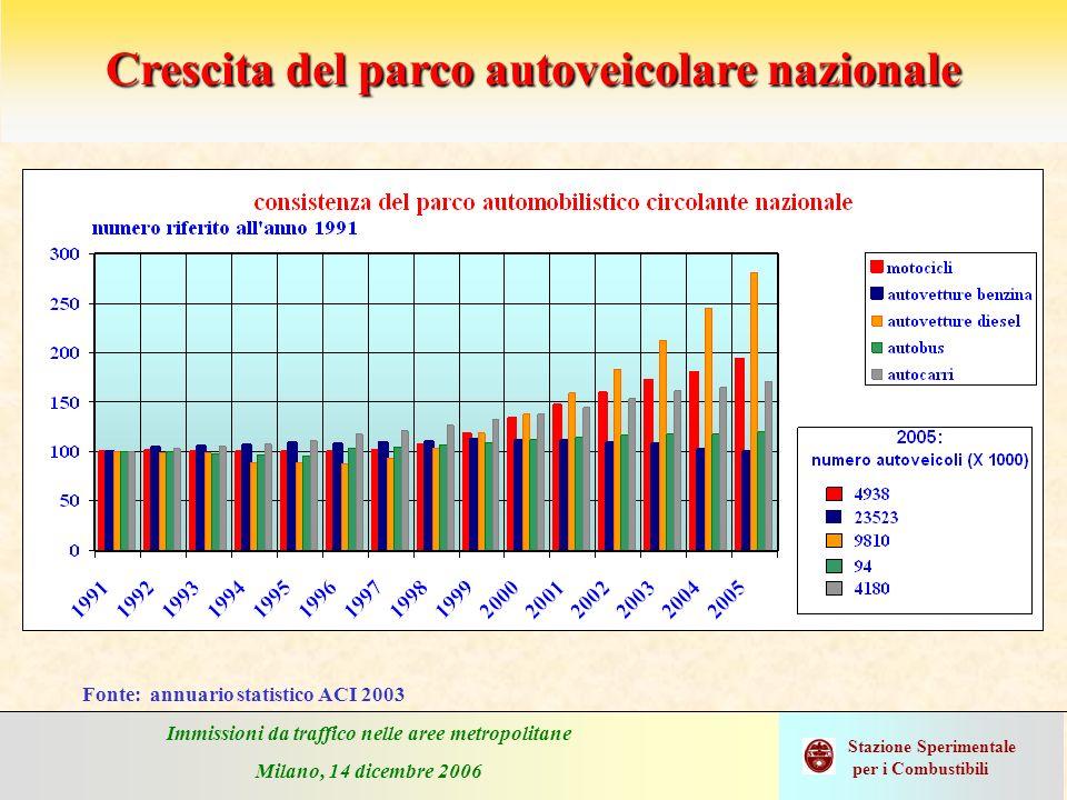 Immissioni da traffico nelle aree metropolitane Milano, 14 dicembre 2006 Stazione Sperimentale per i Combustibili Crescita del parco autoveicolare naz