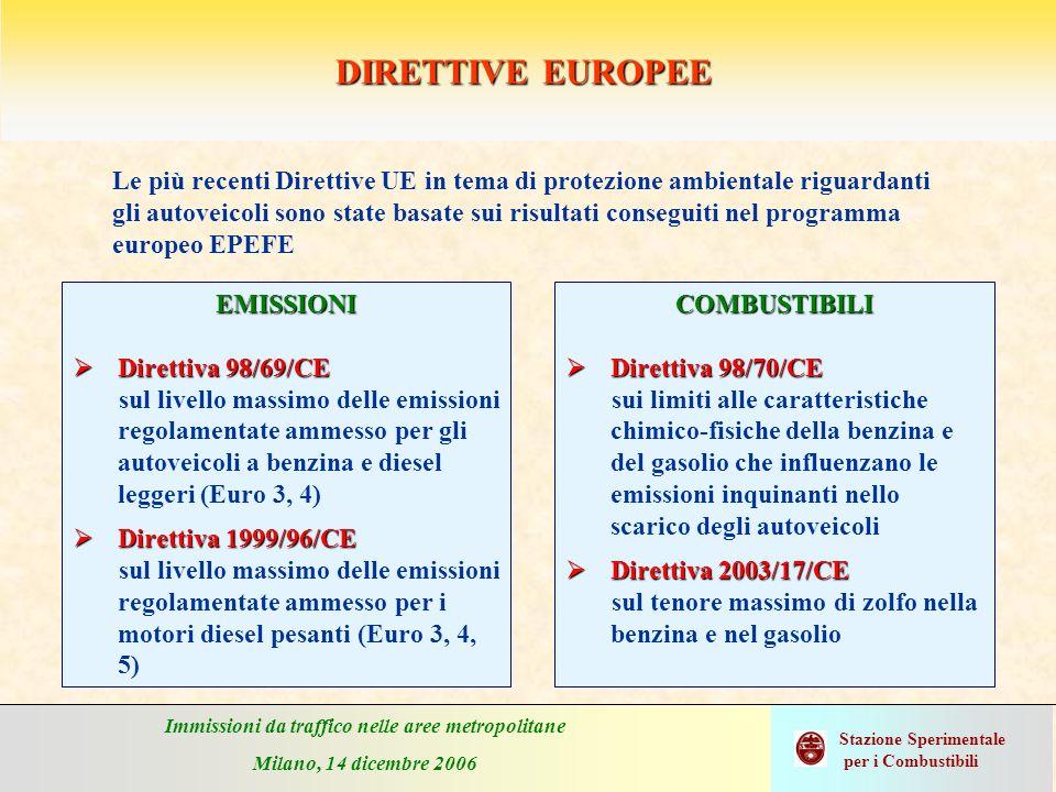 Immissioni da traffico nelle aree metropolitane Milano, 14 dicembre 2006 Stazione Sperimentale per i Combustibili DIRETTIVE EUROPEE Le più recenti Dir