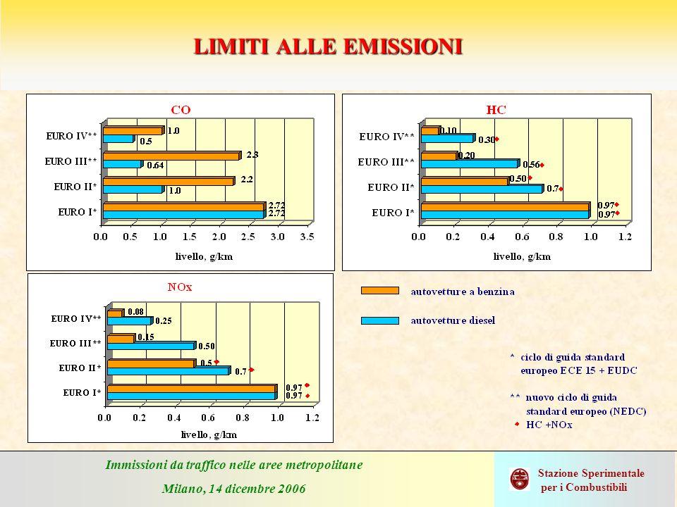Immissioni da traffico nelle aree metropolitane Milano, 14 dicembre 2006 Stazione Sperimentale per i Combustibili LIMITI ALLE EMISSIONI DEL PARTICOLATO E DEGLI OSSIDI DI AZOTO