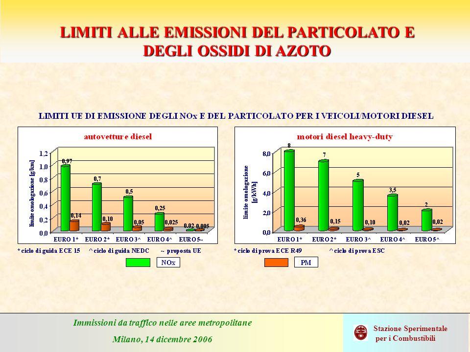 Immissioni da traffico nelle aree metropolitane Milano, 14 dicembre 2006 Stazione Sperimentale per i Combustibili LIMITI ALLE EMISSIONI DEL PARTICOLAT