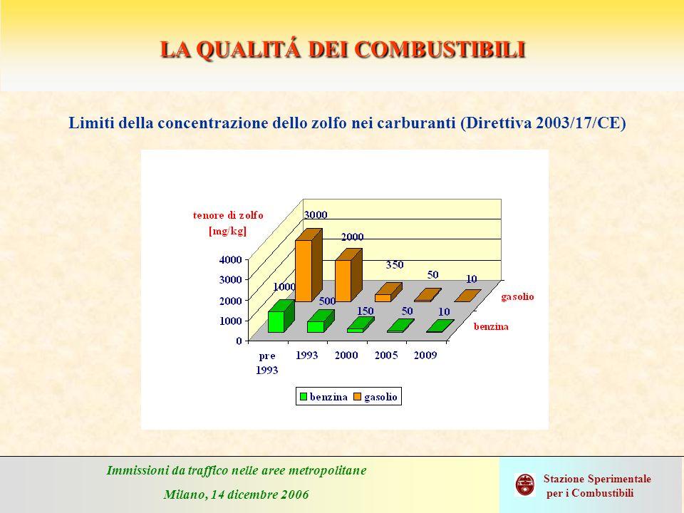 Immissioni da traffico nelle aree metropolitane Milano, 14 dicembre 2006 Stazione Sperimentale per i Combustibili CAPACITÀ FILTRANTE DEL DPF Sistemi filtranti presentati in grado di abbattere particelle comprese in tutto lo spettro dimensionale misurabile Grado di efficienza elevato sia per le particelle in modo accumulazione (Dp > 50 nm) che per quelle in modo nucleazione (Dp < 50 nm) Nellesempio riportato: il livello di emissione in numero del particolato fine di unautovettura dotata di FAP è circa 10.000 volte inferiore a quello di unautovettura convenzionale Fonte dati: SSC senza filtro con filtro Autovettura a gasolio NUMERO DI PARTICELLE / KM