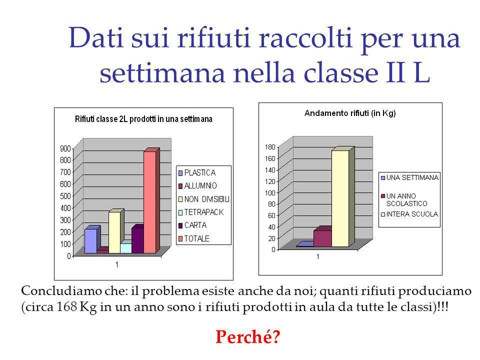 Dati sui rifiuti raccolti per una settimana nella classe II L Concludiamo che: il problema esiste anche da noi; quanti rifiuti produciamo (circa 168 K