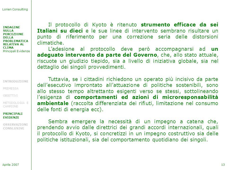 INDAGINE SULLA PERCEZIONE DELLA PROBLEMATICA RELATIVA AL CLIMA Principali Evidenze Lorien Consulting Aprile 200713 INTRODUZIONE PREMESSA OBIETTIVI METODOLOGIA E CAMPIONE PRINCIPALI EVIDENZE OSSERVAZIONI CONSLUSIVE Il protocollo di Kyoto è ritenuto strumento efficace da sei Italiani su dieci e le sue linee di intervento sembrano risultare un punto di riferimento per una correzione seria delle distorsioni climatiche.